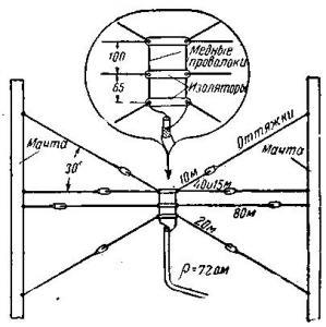 Всеволновая любительская антенна