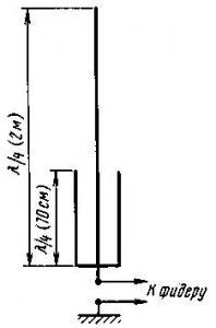 Двухдиапазонная УКВ антенна