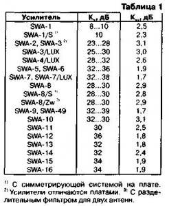 Антенные усилители SWA