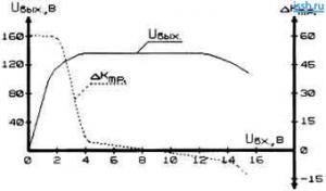 Схемы стабилизаторов, предложенные М. М. Троицким