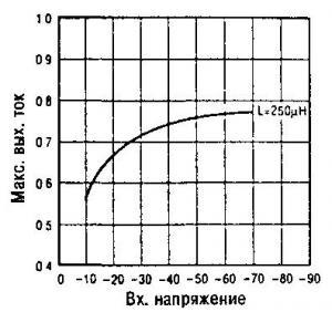 Преобразователь напряжения 70в/5в с током нагрузки 700ма