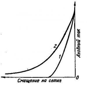 Усилитель высокой частоты