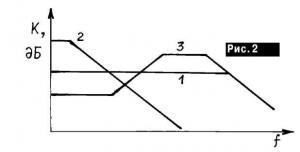 Малошумящий High-End предусилитель натранзисторах