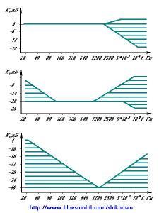 Комбинированный регулятор громкости и тембра