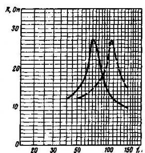 Снижение резонансной частоты головок
