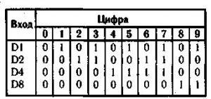 Цифровая шкала с коррекцией показаний
