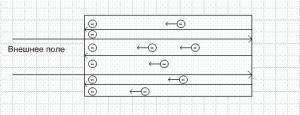 Проводники в электрическом поле