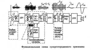 Принцип работы супергетеродинного приёмника