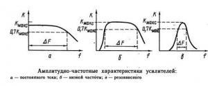 Назначение усилителей. Основные параметры электронных усилителей