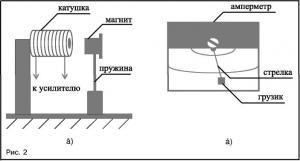 Датчики движения и удара для автомобильной сигнализации