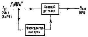 Основы теории синтезаторов частоты