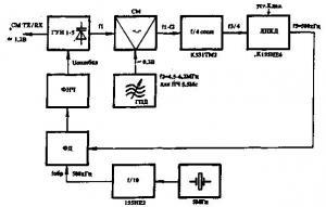Синтезатор частоты для трансивера