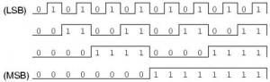 Последовательность счёта в двоичных счётчиках
