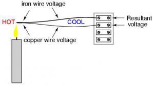 Термоэлектричество