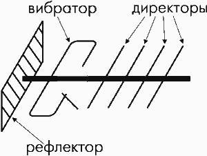 """Антенны типа """"волновой канал"""""""