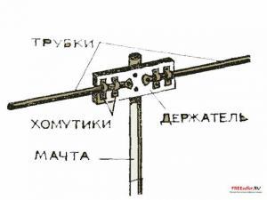 Простейшая телевизионная антенна
