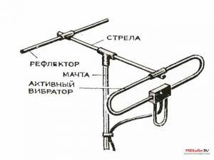 Как сделать самодельную 2-х элементную антенну