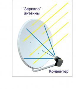 Семейство форматов MPEG (разница между форматами mpeg, mpeg-2, HDTV)