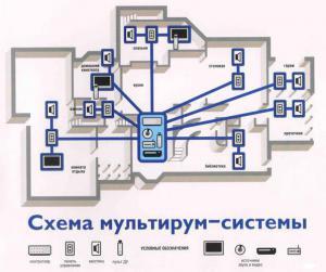 Система мультирум