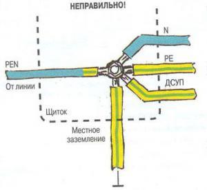 Разделение PEN-проводника в электроустановке ВРУ