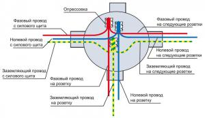 Соединяем провода в распределительной коробке
