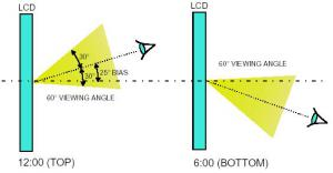 """Пояснения к """"Углу обзора"""" LCD"""