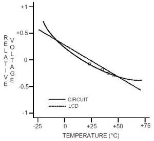 Температурная компенсация LCD дисплеев